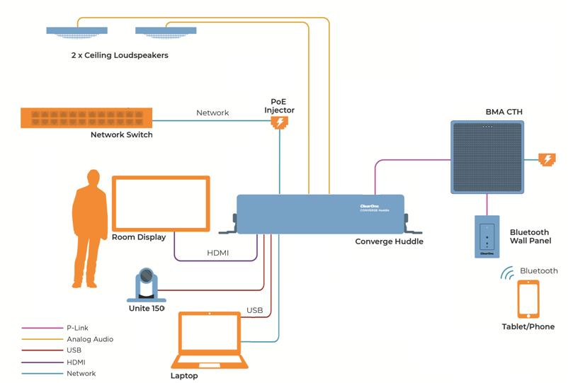 COLLABORATE® Versa Pro CT Diagram