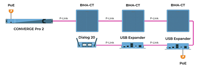 P-Link Connection Graphic