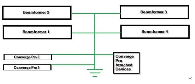 Beamformer diagram